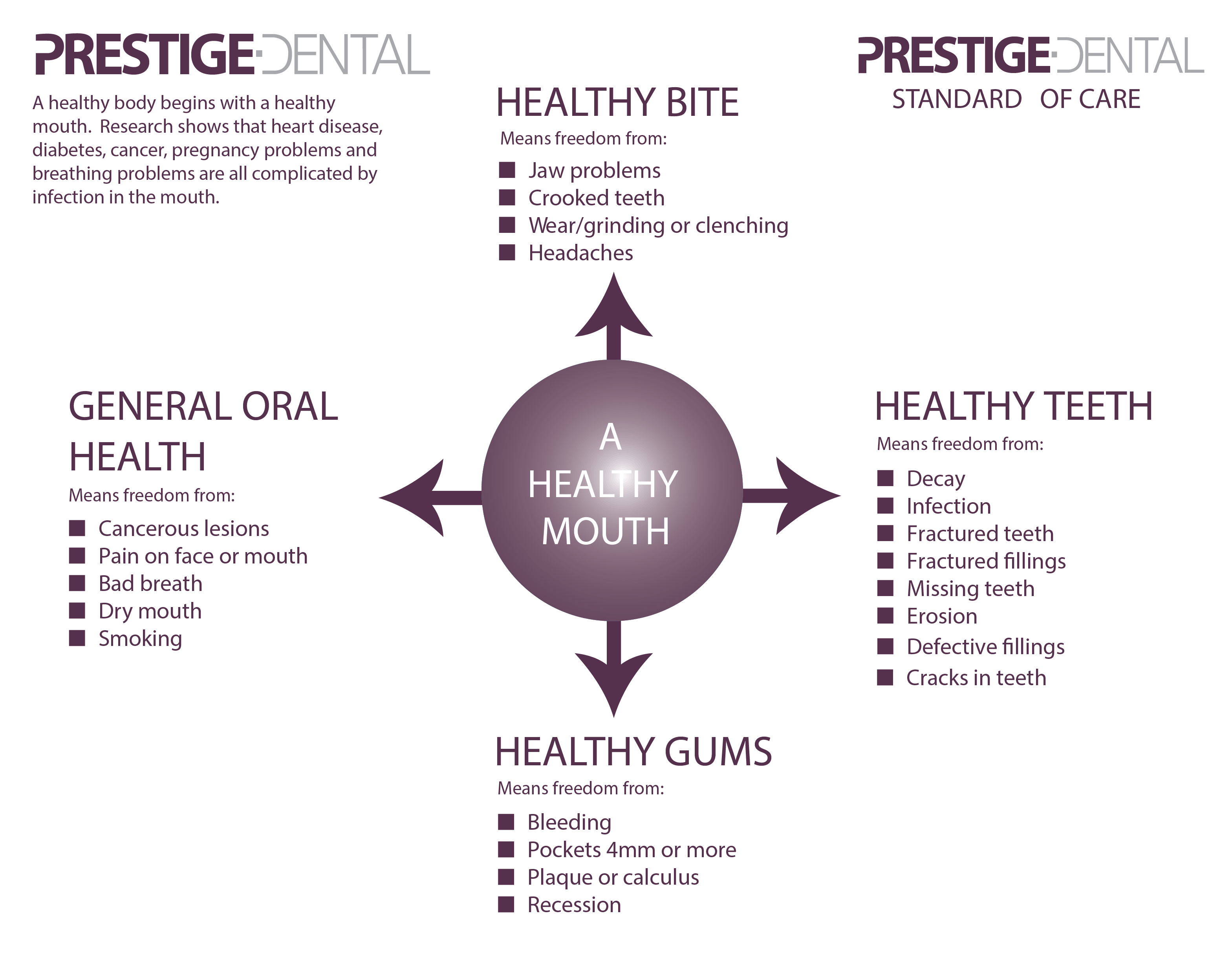 A Healthy Mouth Infographic